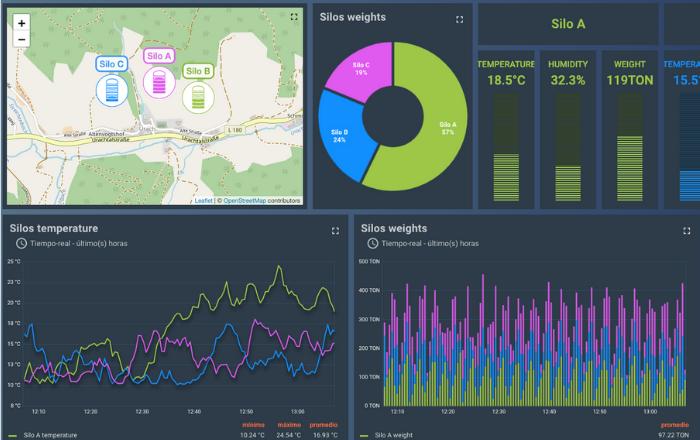 Sistema de monitoreo y control en tiempo real